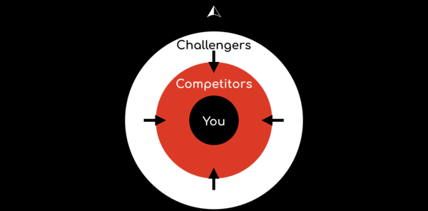Who are your Challengers? - Legalcomplex