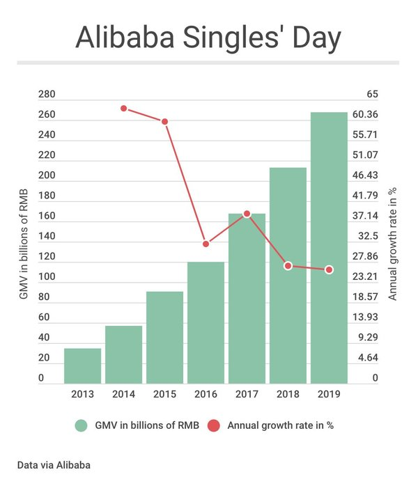 Major growth times are over for Alibaba's Singles' Day