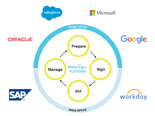 DocuSign: How it plans to expand from e-signature to digital transformation engine, agreement cloud