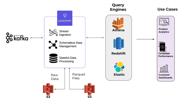 How ironSource built a multi-purpose data lake with Upsolver, Amazon S3, and Amazon Athena | Amazon Web Services