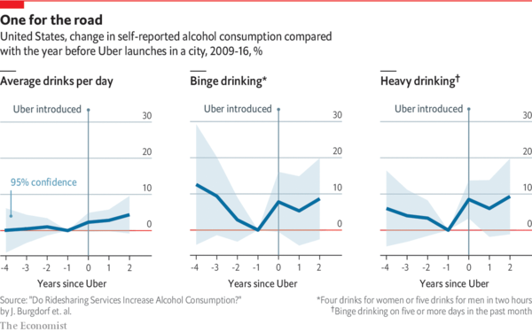 After Uber arrives, heavy drinking increases - Daily chart