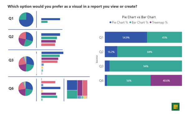 Bad Practices in Power BI: A New Series & the Pie Chart Prologue