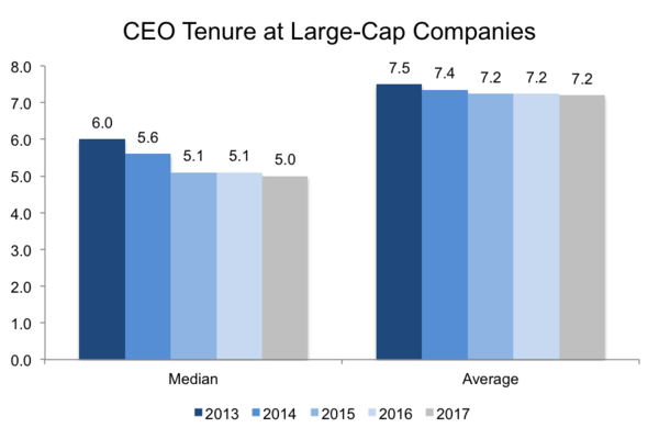 Source: CEO Tenure Rates, Harvard Corporate Law 2018.