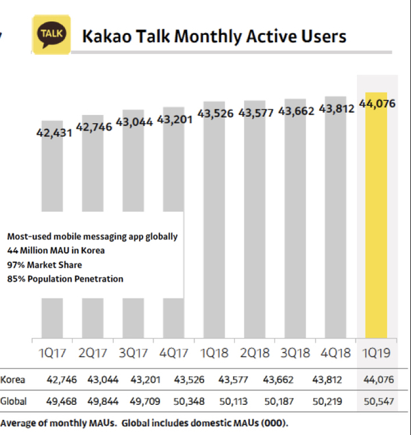 Source: KakaoCorp Investors Report Q1 2019
