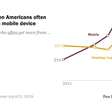 Americans favor getting news on mobile devices over desktops and laptops