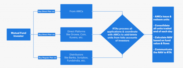 RTAs & the Mutual Fund Transaction Cycle