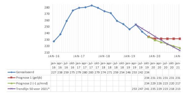 Aantal bijstandsuitkeringen terug op niveau april 2016