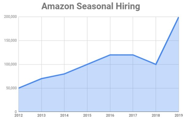Amazon to double seasonal hiring to record 200k workers as business continues to boom