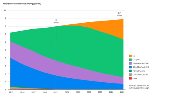 Mobile Subscriptions Outlook - Credit: Ericsson Mobility Report