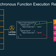 AWS Lambda Destinations for Asynchronous Functions
