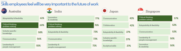 Source: LinkedIn Future of Skills APAC Report, 2019.