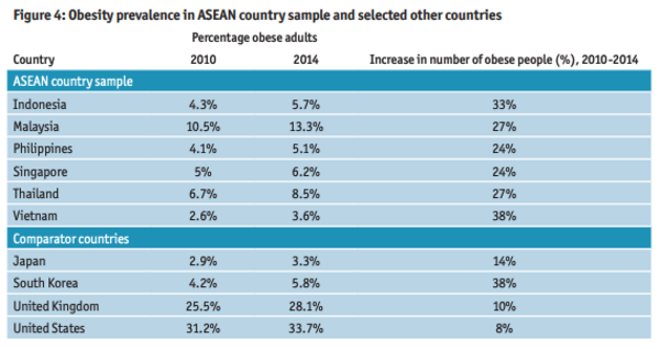 Source: Tackling obesity in ASEAN. The Economist Intelligence Unit Report. 2017.