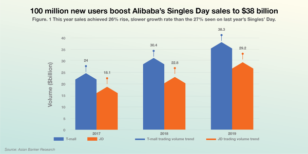 GMV of Alibaba vs JD.com