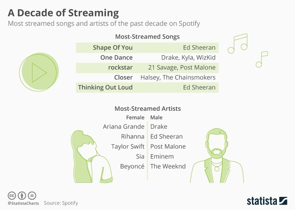 A decade of Streaming - Credit: Statista