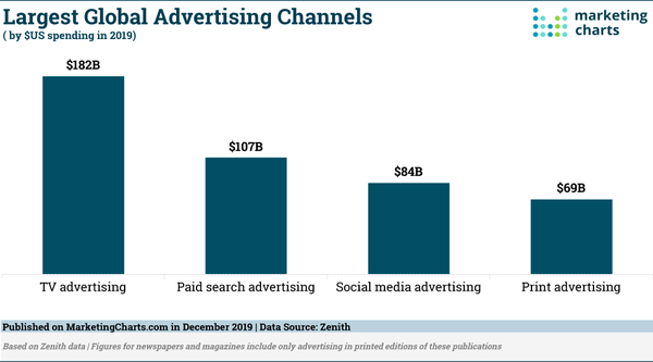 Global advertising channels - Credit: MarketingCharts