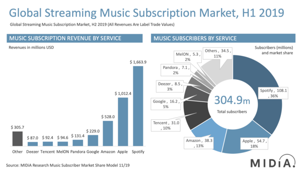 Music subscriber market shares HY1, 2019