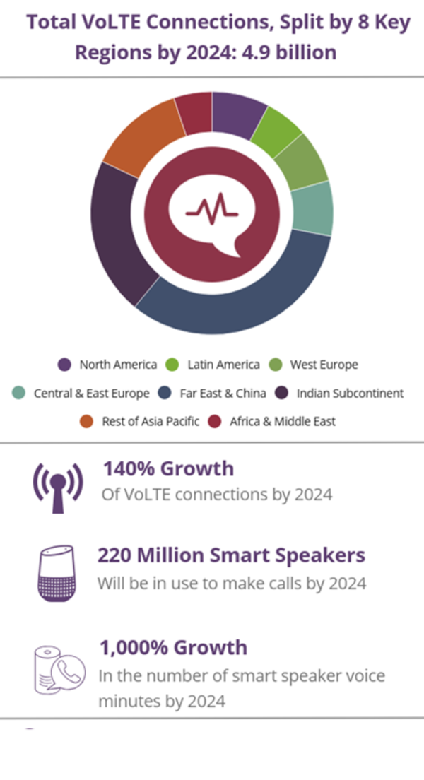 220 mln speakers used for calling in 4 years...