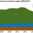 U.S. coal production employment has fallen 42% since 2011