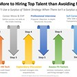 Dump Your Job Descriptions and Hire Stronger Talent