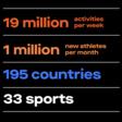 Strava released it's 2019 Year In Sport