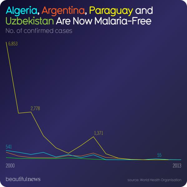 L'Algérie, l'Argentine, le Paraguay et l'Ouzbekistan ont éradiqué la malaria. Source : Organisation Mondiale de la Santé.