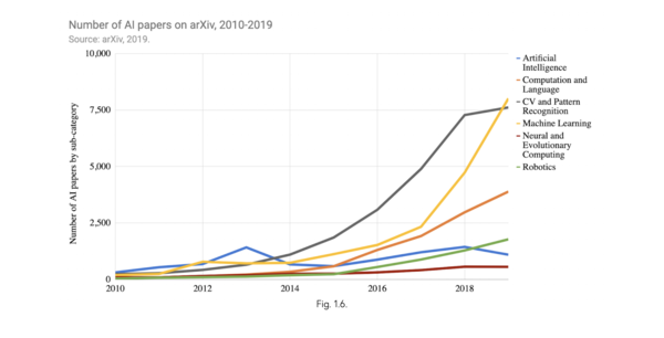 Number of published AI papers - Credit: Human-Centered Artificial Institute (HAI)
