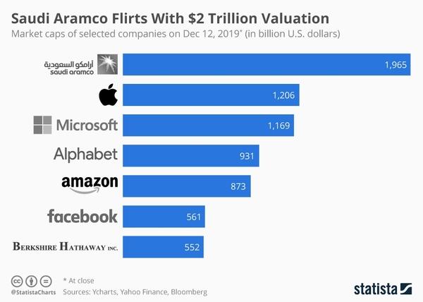 Market caps of selected companies - Credit: Statista