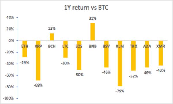 Altcoin 1Y returns vs BTC; Source: Satoshiand.co