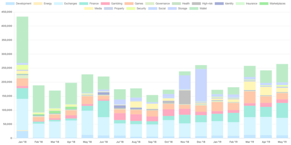 Daily active users for Dapps; Source: stateofthedapps.com