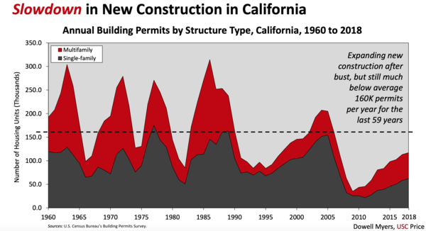 Despite a booming economy, the pace of housing production has slowed