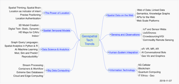 OGC's Tech Trends Mindmap
