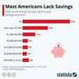• Chart: Most Americans Lack Savings | Statista