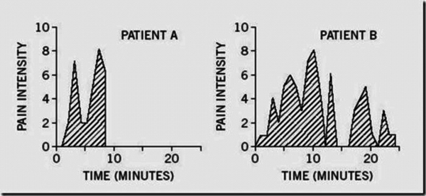 Source: https://www.researchgate.net/figure/Figure-Patientsassessments-of-pain-experienced-during-colonoscopies-Adapted-from_fig1_306072206