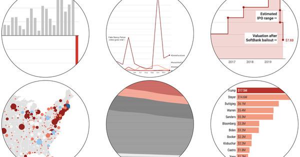 Von TikTok bis WeWork: 14 Tech-Trends in Grafiken dargestellt