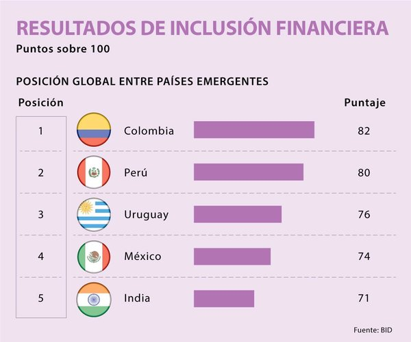 """Colombia es líder de inclusión financiera entre países emergentes según """"Global Microscope 2019 """""""