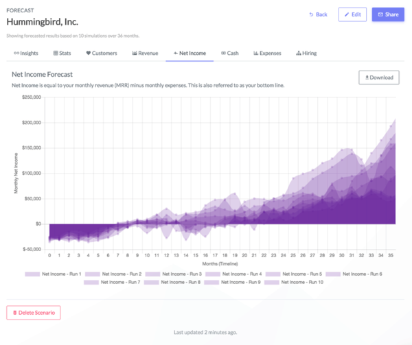 Summit: Financial Planning SaaS for Startups & Investors