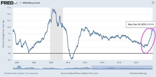 Rast americkej peňažnej zásoby sa opäť utešene rozbehol. Zdroj: FRED