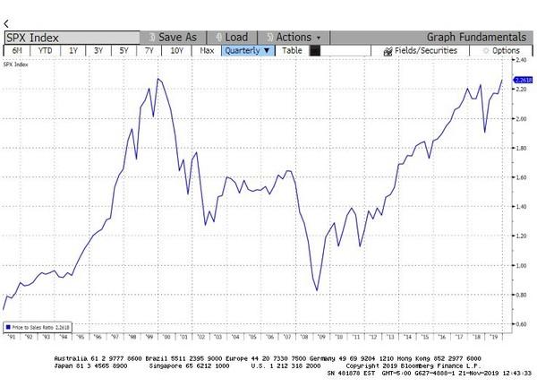 Pomer ceny akcií firiem indexu S&P 500 k ich obratu je na hodnotách z roku 2000 pred prasknutím bubliny v akciách.