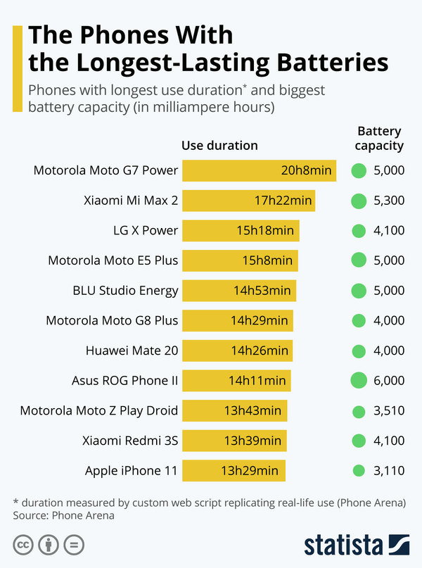 The Smartphones With the Longest-Lasting Batteries - Credit: Statista