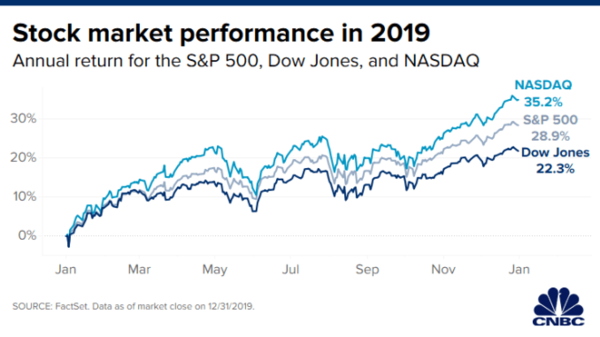 Stock Market Performance in 2019 - Credit: CNBC