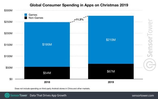 Global Consumer Spending in Apps on 🎄2019 - Credit: SensorTower