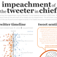 Impeachment of the Tweeter-in-Chief