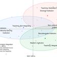 Barriers to integration of bioinformatics into undergraduate life sciences education