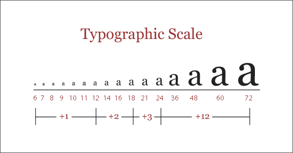 A classic type scale ratio (in pixel values)