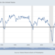 Philly Fed's economic indexes are strong