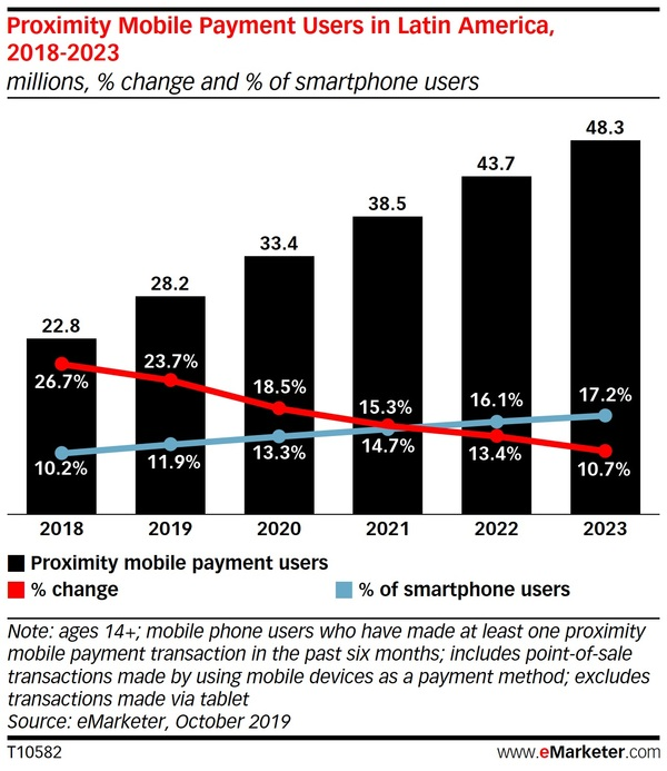 Graphic Courtesy of eMarketer
