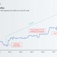 Bitcoin en het Iran-conflict: Wordt BTC het nieuwe digitale goud?