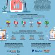 ¿Cómo pinta el panorama global de las Fintech para 2020?