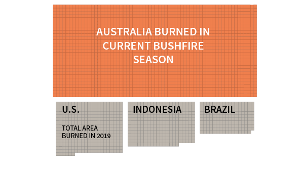 Visualizing the scale of Australia's bushfires