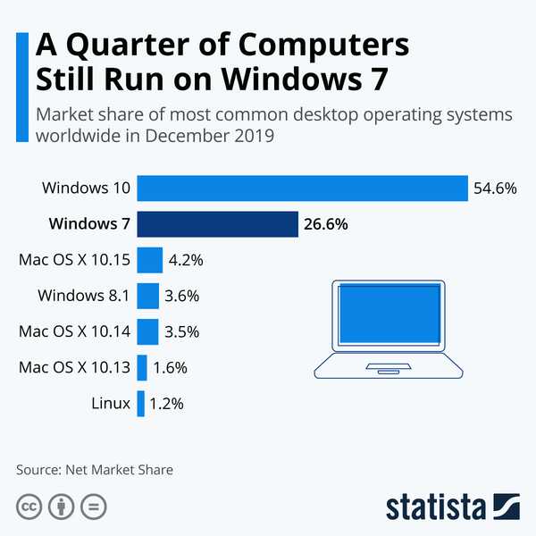 Windows 7 is still pretty popular - Credit: Statista